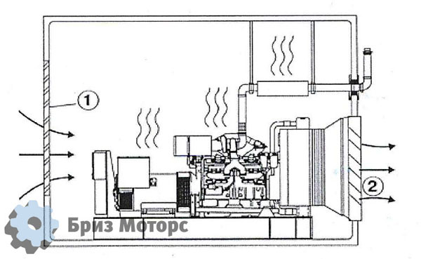Проектирование установки дизель-генераторной установки