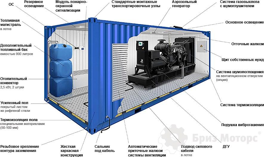 электростанция в контейнере